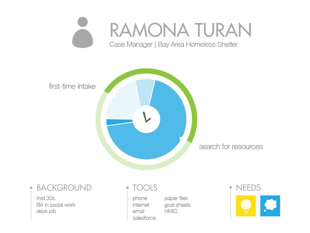 SAP Project Help Pres_Ramona 1 copy.jpg