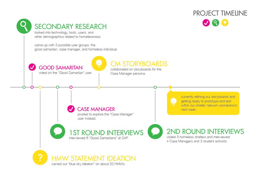 Project Process Timeline