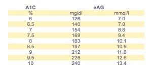 From the American Diabetes Association's explantation of Estimated Average Glucose (eAG) - check it out!