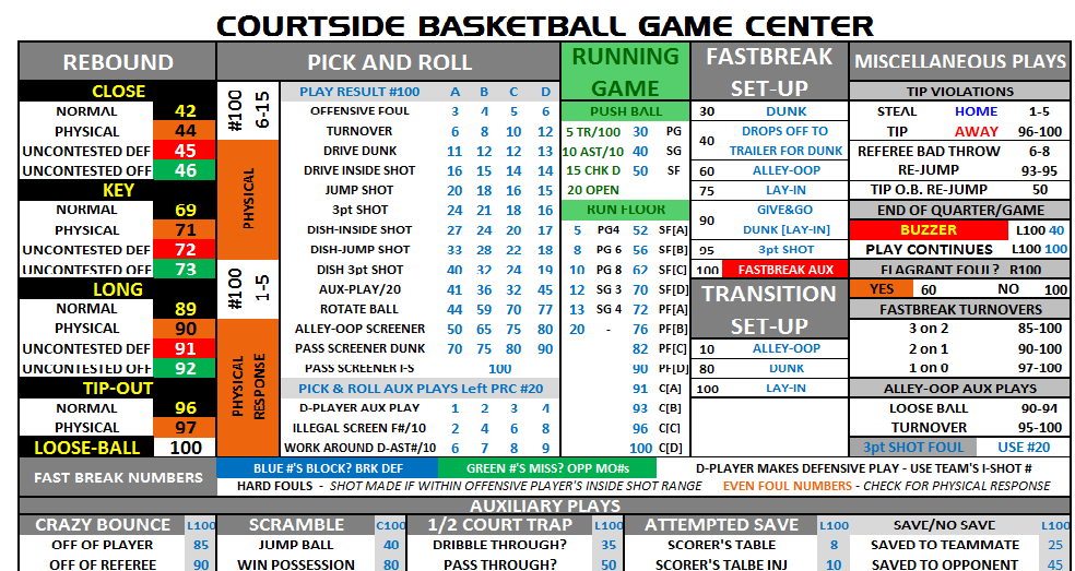 COURTSIDE BASKETBALL - Game Center Chart for Cards and Charts Version