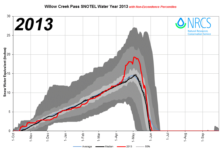 WillowCreekPass_proj_2013.png