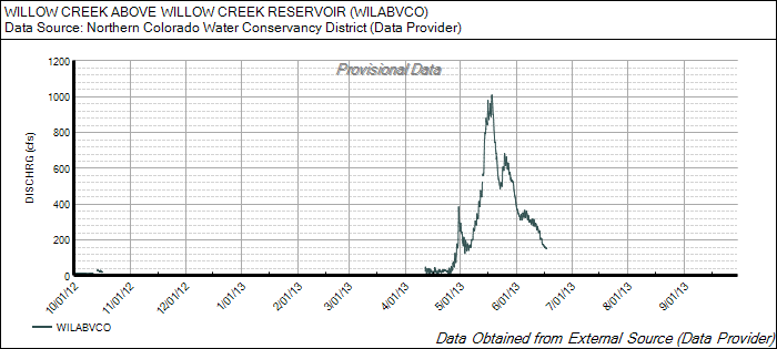 WillowCreek_2013_Chart.png