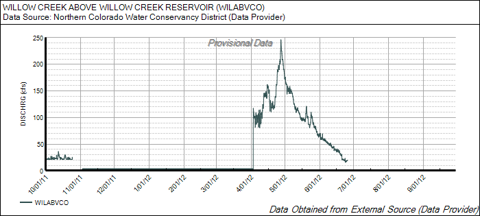 WillowCreek_2012_Chart.png