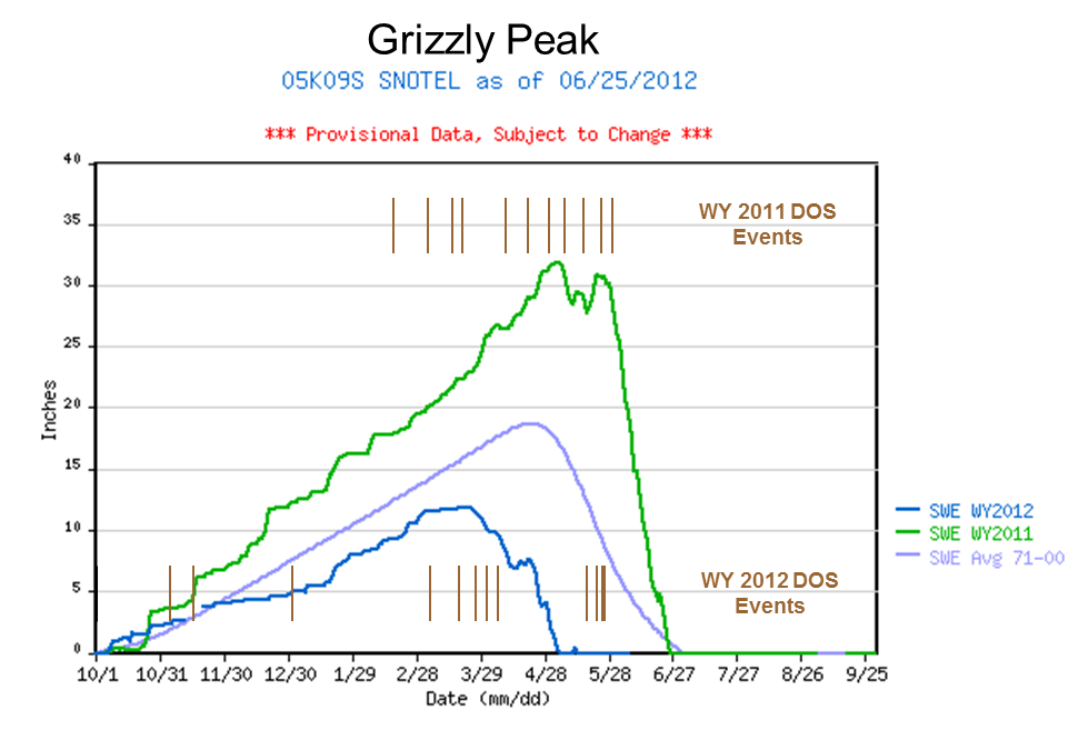 Grizzly_2yrSWEgraph_dustevents.png
