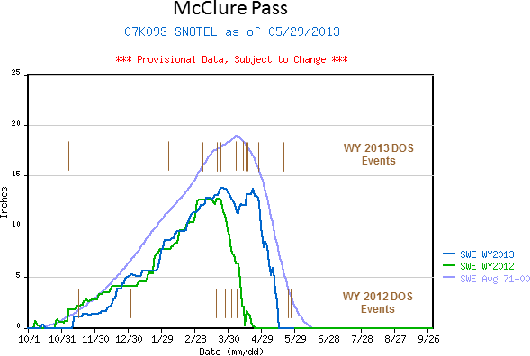 McClure_2yr_fig.png