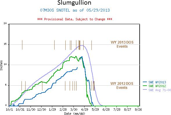 Slumgullion_2yr_fig.png