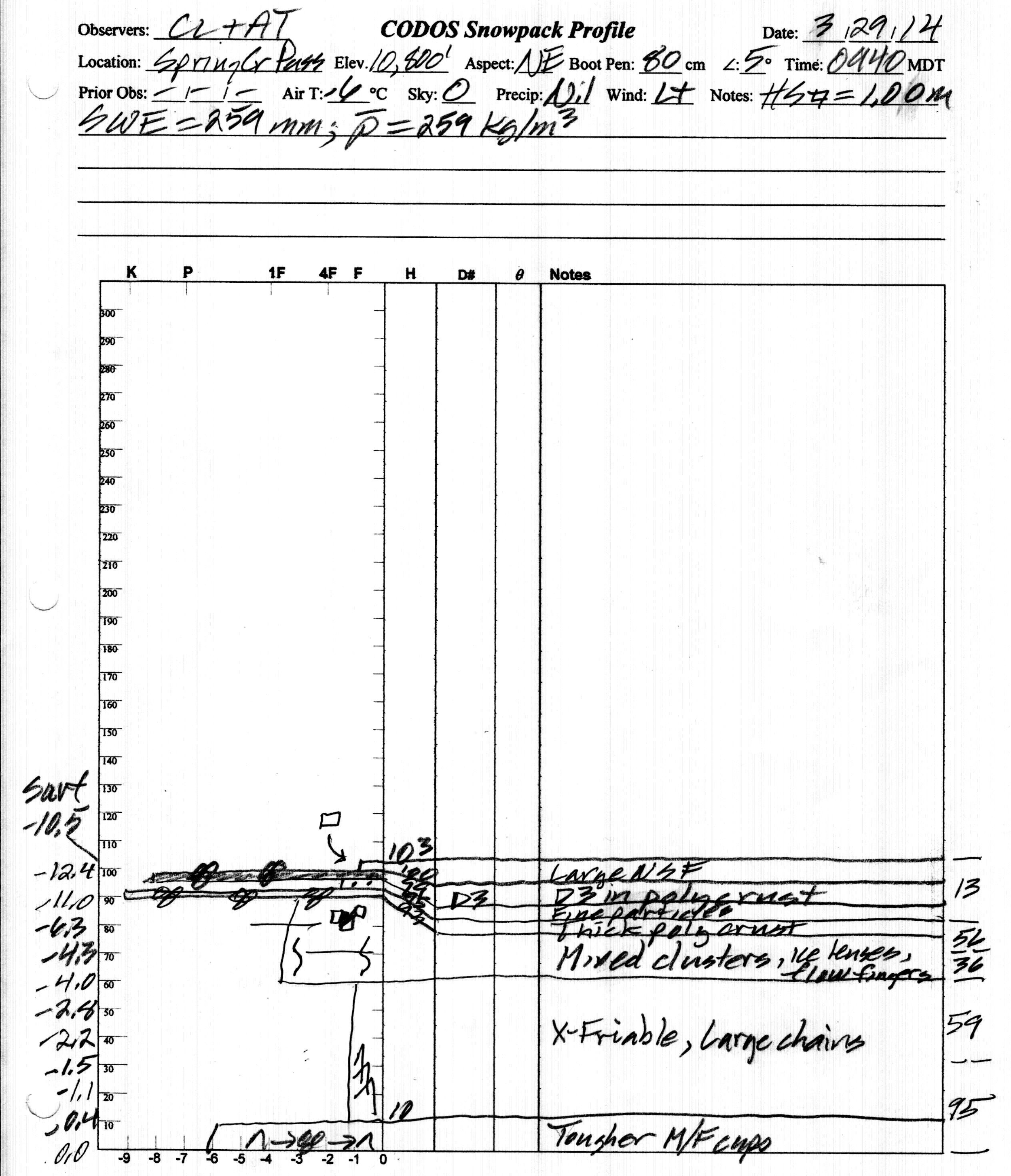 """At 103 cm (40.6""""), this was the deepest snow profile that the CODOS program has ever performed at Spring Creek Pass. Although the snowpack presented clear evidence of recent surface melting episodes and percolation of free water into the mid-pack, snowpack temperatures remained cool and the mean snow temperature was -4.7° C; none of the snowpack was moist (snowball snow) or wetter."""