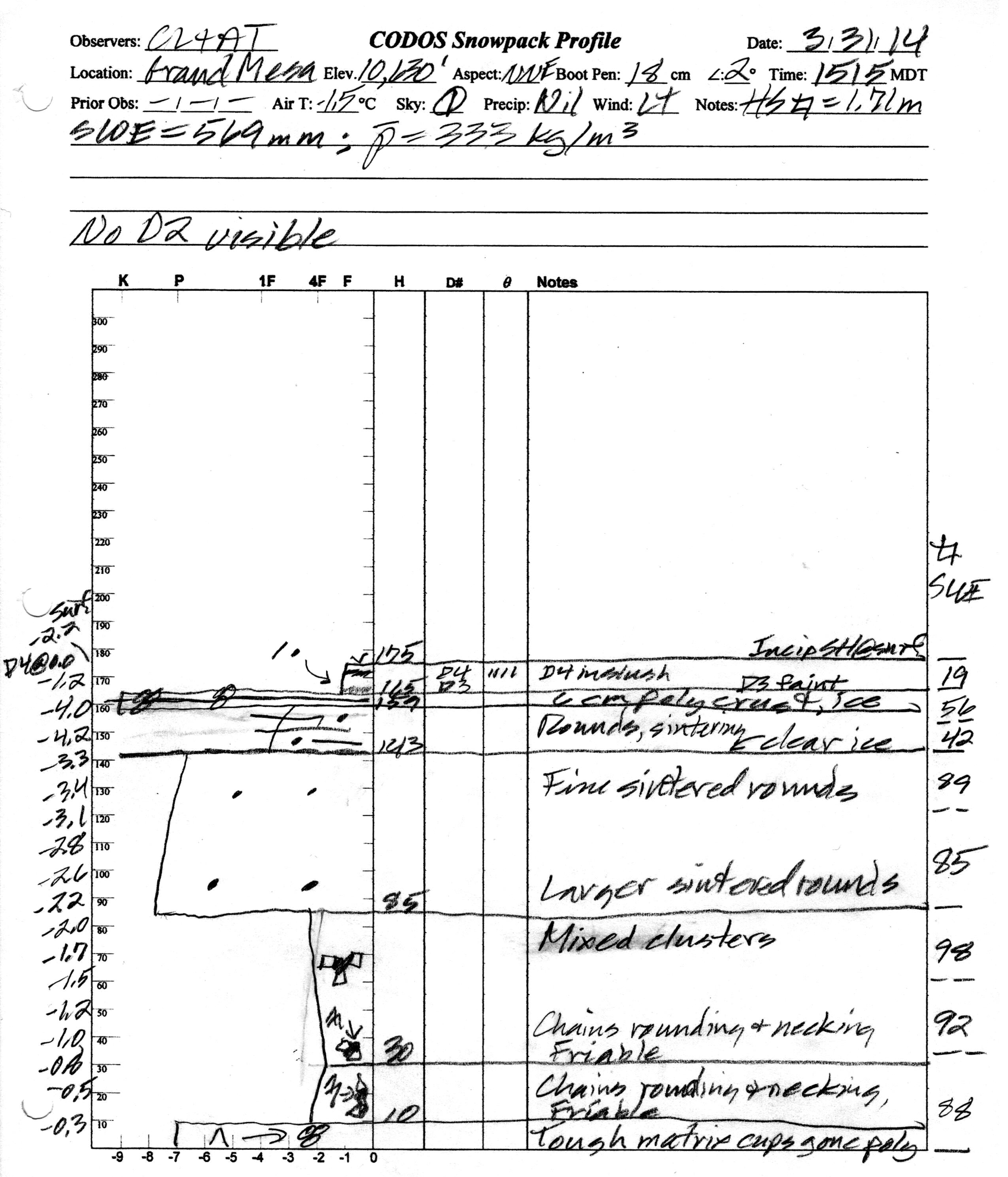 """At 195 cm (76.8""""), this snowpack was second only, in depth, to spring 2011 at the Berthoud Summit CODOS site. This high elevation snowpack presented some evidence of recent surface melting episodes but scant percolation of free water. Snowpack temperatures in this profile were still somewhat cold with a mean snow temperature of -2.2° C; only the uppermost layer of the snowpack was moist (snowball snow)."""