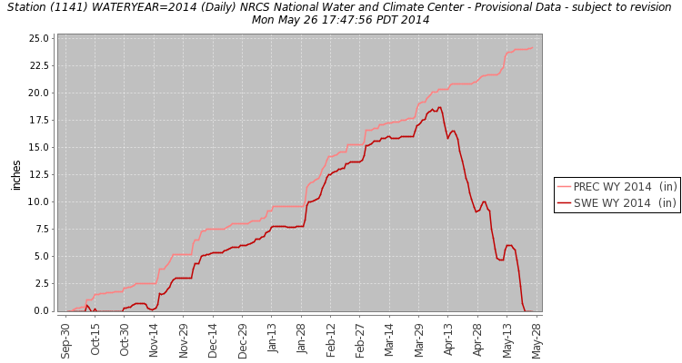 Above: Upper Taylor Snotel SWE and Precip graph
