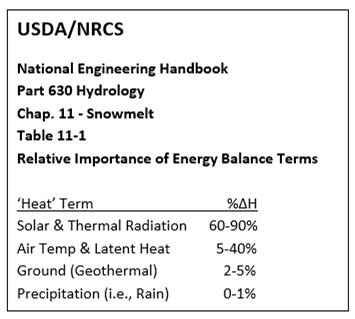 Table 1: summary of Table 11-1, NRCS National Engineering Handbook, showing relative contributions of snowmelt energy from various sources. Dust-on-snow, when exposed at or near the snowcover surface, amplifies the importance and impact of solar radiation.  See:   ftp.wcc.nrcs.usda.gov/wntsc/H&H/NEHhydrology/ch11.pdf  .