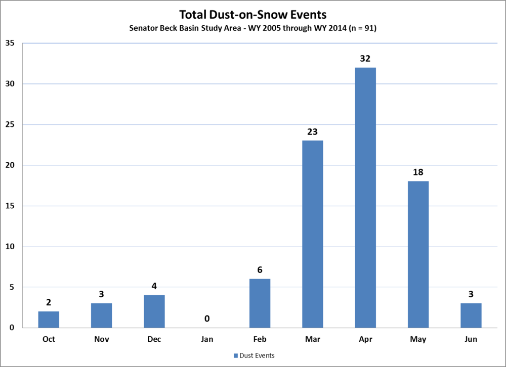 Figure 4: the CODOS period of record dust-on-snow event log, by month.