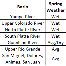 Table 3: WY 2014 spring precipitation, by river basin, classified as dry, average, or wet within the Dust Enhanced Snowmelt Space scheme. Classification combines information in Table 2 and Figure 5 with mapping of MAM precipitation in Figure 6.