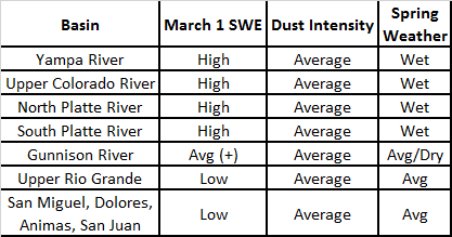 Table 4: WY 2014 March 1 SWE, dust intensity, and spring weather conditions, by basin.