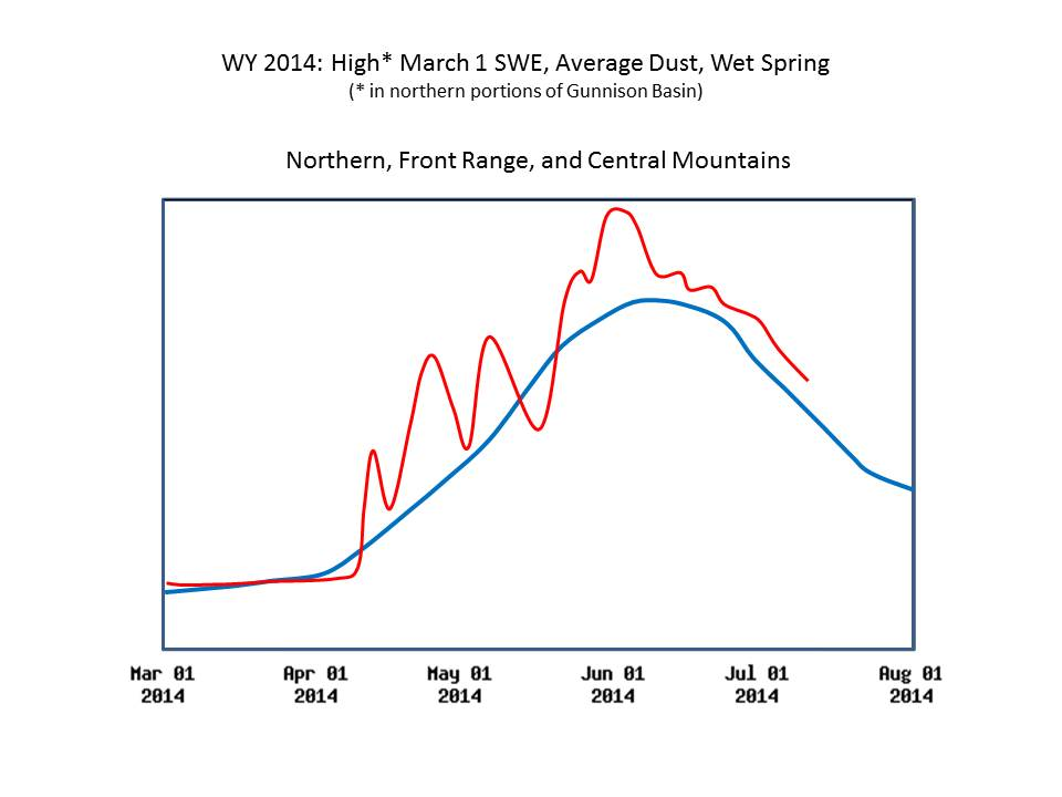 Figure 8: A unitless (log scaled) representation of spring 2014 hydrographs patterns in the Northern, Front Range, and Central Mountains showing the observed runoff behavior in red, and a generic 'median' hydrograph for those locales in blue. CODOS site-specific webpages include actual spring 2014 hydrographs for the associated watersheds.