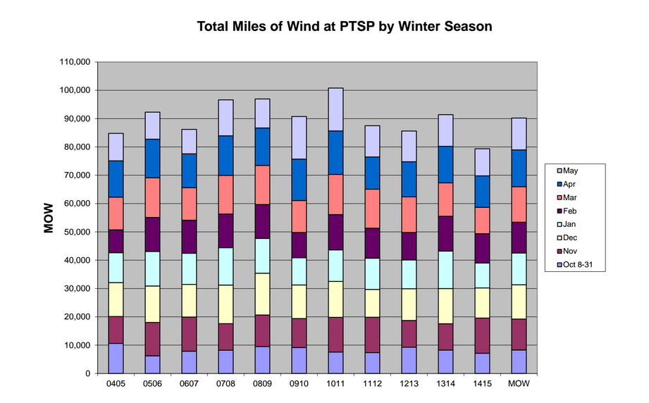 """A chart of total """"miles of wind"""" (MOW) at CSAS's Senator Beck Basin Putney Study Plot (PTSP), by month, for winters 2004/2005 through 2014/2015. Winter 2014/2015 produced the lowest total """"miles of wind"""" in the PTSP period of record, some 10,000 MOW below the working mean MOW (far right column)."""