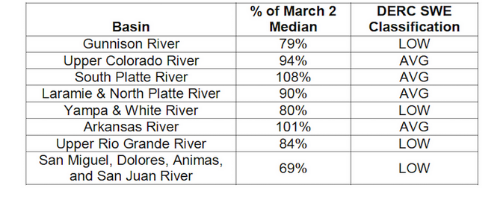 "Basin-scale March 2 SWE conditions in Colorado's major watersheds.  The DERC definition of ""Average March 1 SWE"" is March 1 median SWE +/- 10%."