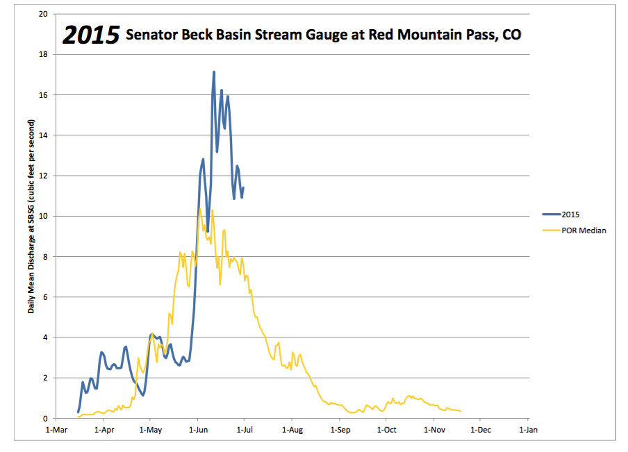 WY 2015 compared to median lrg.png