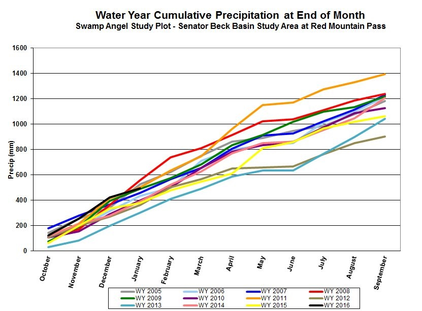Cumulative precipitation for period of record beginning WY2005 to current WY2016.