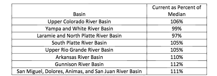 NRCS Colorado SNOTEL Snowpack Update Report as of January 24, 2016