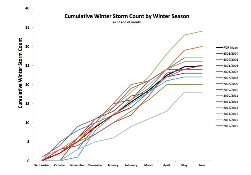 cumulative winter storm count.png