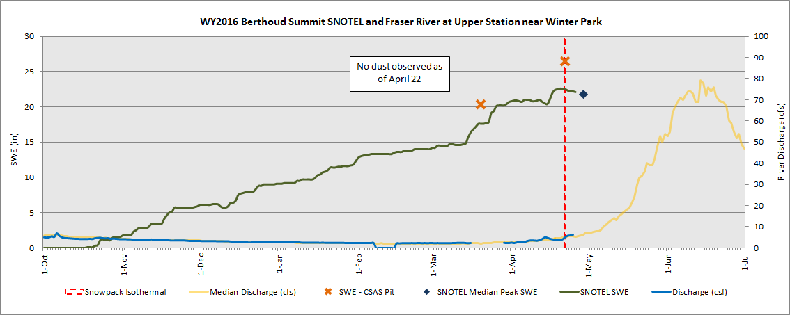 Berthoud Summit SNOTEL SWE, Fraser River at Upper Station near Winter Park streamflow with CSAS SWE measurements. Snowpack is isothermal.