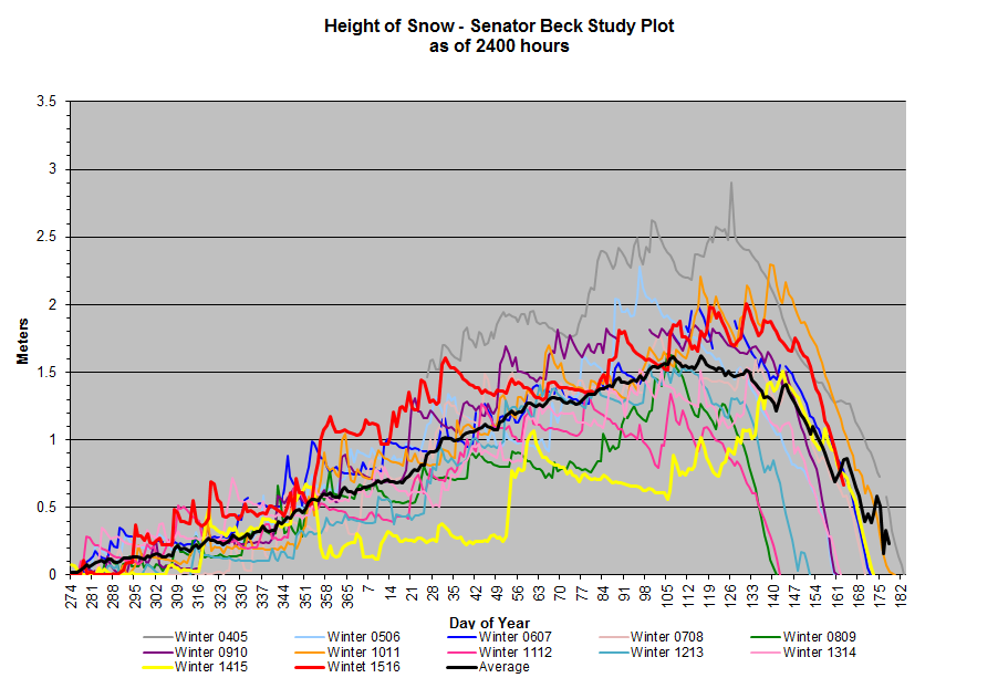 "SBSP experienced a bit more snow accumulation in May than SASP.  In addition to simply being located at a higher elevation, merged dust layers were exposed later than at SASP due to ""albedo resets"" lasting longer at higher elevations, slowing snowmelt rates.  That said, it appears SAG will occur before the average date of June 29.  Snow-depth was average, or above average, all season."