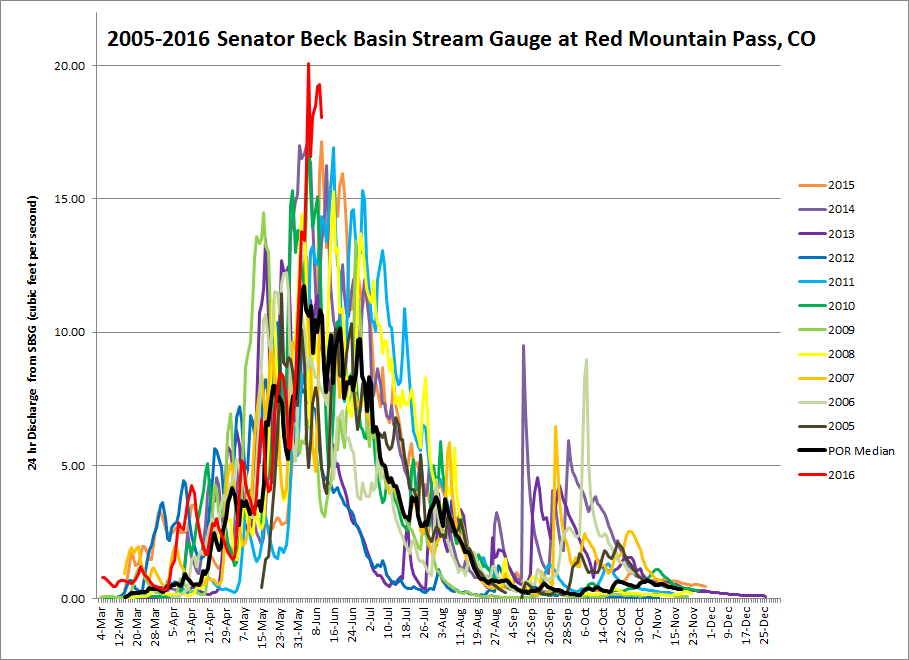 Over the last 7-days the SBB stream gauge measured daily record peaks in discharge, with the maximum peak being 20 cfs on June 5.  The next highest peak was 18 cfs in WY2010.