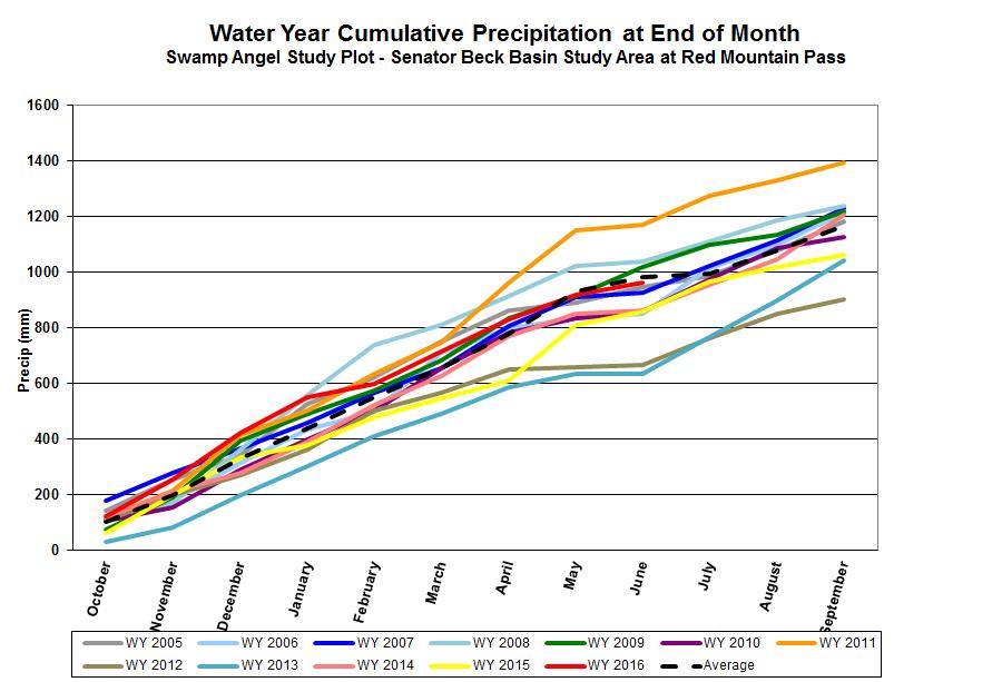 Cumulative precipitation for WY 2005 – WY 2016, with WY 2016 in progress.