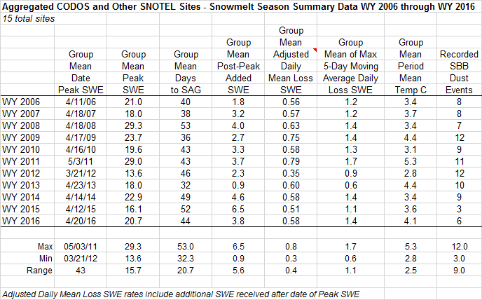 """A summary of WY 2006-2016 snowmelt rates and associated conditions at the 15 Snotel stations that CODOS routinely monitors, statewide. Days to SAG refers to the time between Peak SWE and """"snow all gone"""" at the Snotel sites. Adjusted Daily Mean Loss calculates the rate of snowmelt following Peak SWE, including all precipitation received after Peak SWE (assumed to be snow). Melt rate tables are presented for each of the 11 CODOS monitoring sites on their webpages."""