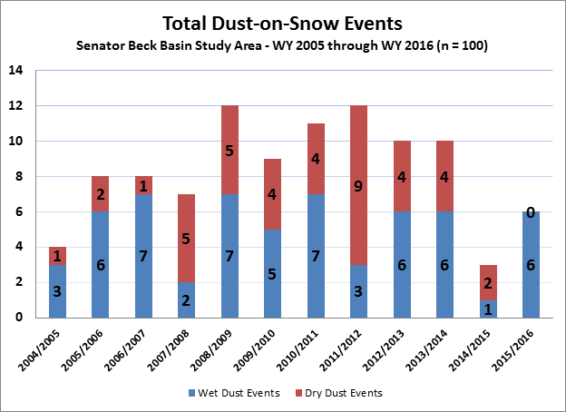 """Total dust-on-snow events by year. All dust events in 2015/2016 were """"wet"""" events, accompanied with precipitation"""
