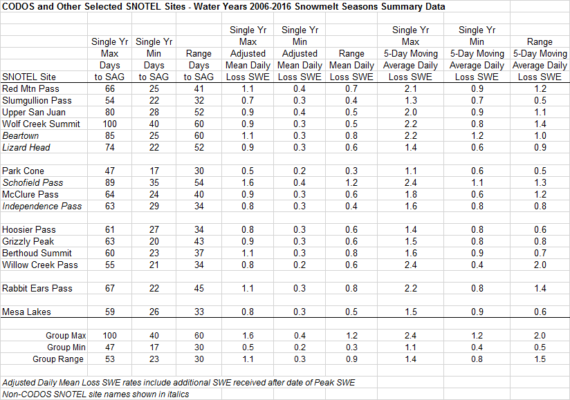 WY2016 snowmelt rates at the 15 SNOTEL stations that CODOS monitors are summarized in the table above. Nine SNOTELS reached Peak SWE in May, 6 in April, and 1 in March.