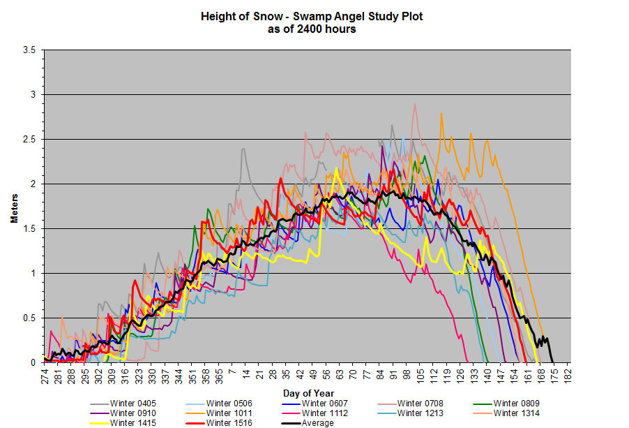 Snow depth at SASP (elevation 11,060'). This site hovered around average depth the duration of the season. Like SBSP, the final days of snow melt was faster and earlier than average.