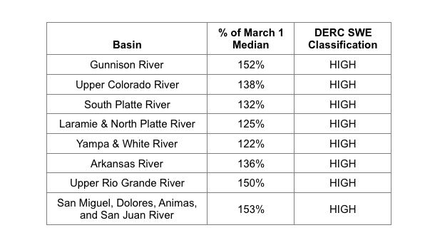 Basin scale WY 2017 March 1 SWE conditions (NRCS data) classified using the Dust Enhanced Runoff Classification Scheme described CODOS main webpage