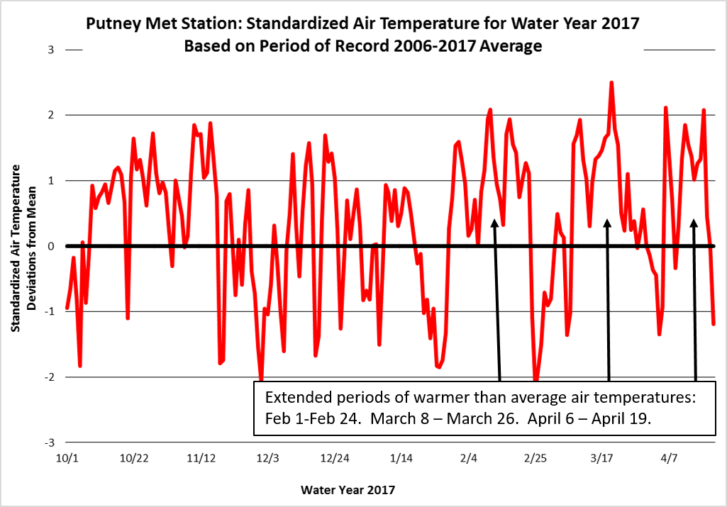 Water year 2017 air temperature data standardized with a mean of zero and standard deviation of one (i.e. 68% of the data falls between -1 and 1. 95% of the data falls between -2 and 2. 99% of the data falls between -3 and 3). On frequent occasions temperatures were 2 standard deviations (and greater) warmer than average. There were extended periods of warmer than average temperatures, while colder than average temperatures were short lived.