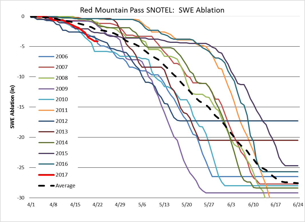 Beginning April 1st, ablation rates for 2006 - 2017 at Red Mountain Pass SNOTEL. It will be interesting to see events unfold with the current unsettled weather in the forecast. Updated graphs will be shown in future updates.