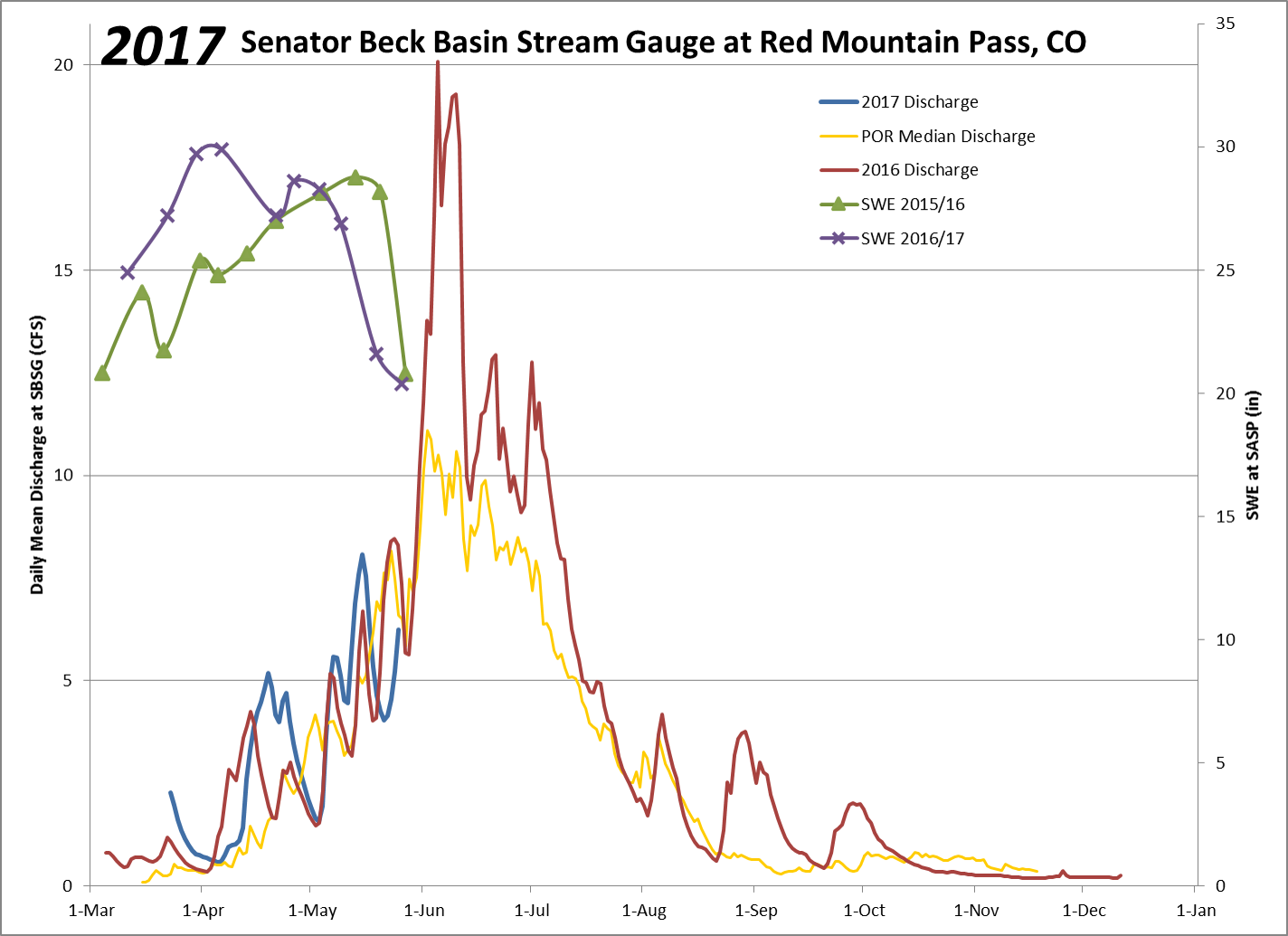Stream discharge at SBB. Discharge so far this WY2017 (blue line) is compared with WY2016 (red line) and period of record (yellow line). Current SWE conditions are shown in purple. And WY2016 SWE conditions are shown in green. Additional snow and albedo resets with a cooler than average May in 2016 and 2017 (so far, these last 4 weeks) have delayed snowmelt, and streamflow appears on track for peaking near the median time-frame. Given our current status, it will be interesting to see how runoff compares with last year, there are of course many differences, but it may be useful to look at the influence of other variables, like soil moisture.