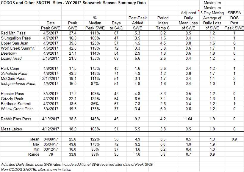 Summary data for WY2017 at the 16 SNOTEL stations that CODOS monitors. The table shows peak SWE, and calculated from the day of peak SWE, melt rates, days to snow-all-gone, and mean temperature.