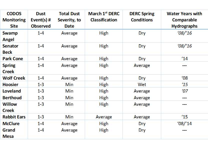 Table above indicates placement of individual CODOS sites for WY2017 within the DERC framework and suggests years with comparable local hydrographs, where applicable.