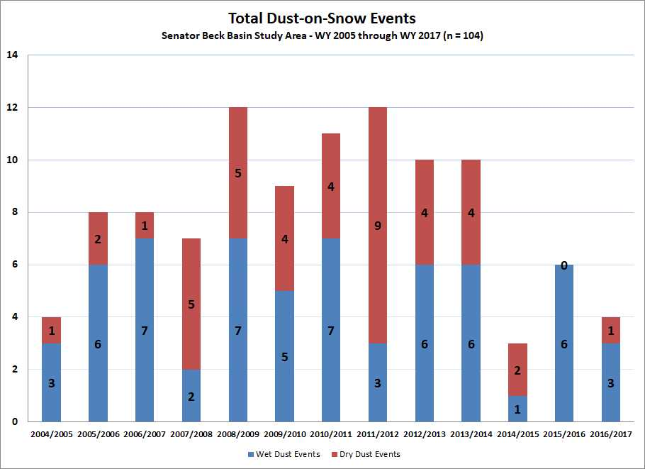"""Total dust-on-snow events by year. Three dust events in 2016/2017 were """"wet"""" events, accompanied with precipitation. One event was """"dry"""", occurring just prior to precipitation."""