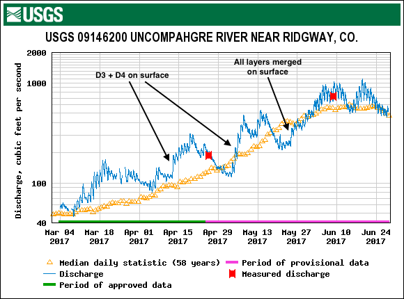 Hydrograph from the Uncompahgre River near Ridgeway from March 1 through mid-June, WY2017. Periods when dust was exposed on the surface and associated surges in discharge are indicated. Dust exposure was determined by visual observation and albedo measurements from SASP and SBSP.