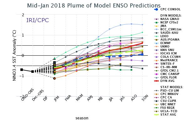 2018 ENSO index
