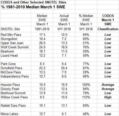 Percent SWE table.jpg