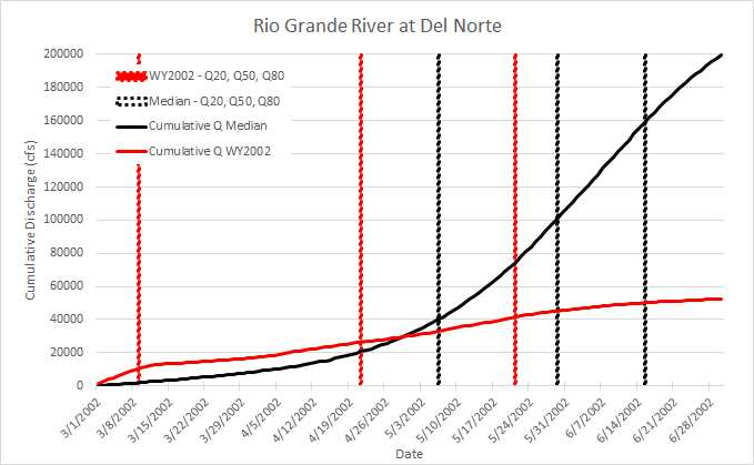 Snowmelt runoff began nearly 2 months early in the Rio Grande in WY2002, like the Uncompahgre runoff took place over a longer time-frame. Q50 was over 5 weeks earlier than the median. The bulk of snow melt streamflow was over before the month of June.
