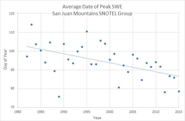 Above: Along with changes in SWE we see a change when peak SWE occurs by ~20 days. Julian day 90 is April 1. Peak SWE in the early 1980's occurred around April 10, recently it occurs around the last week of March.