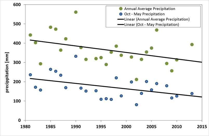 """Above: Annual precipitation shows decreasing trend of 2.6"""" over period of record (1931-2015) at Hermit climate station. For the period 1980-2015 the decrease is significant. The entire decrease in precipitation is seen only during the cold season (Oct-May). Results are similar for Telluride (significant trend) and less so for Silverton (not significant) climate stations."""