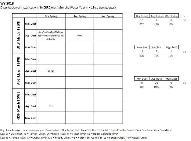 DERC table.jpg