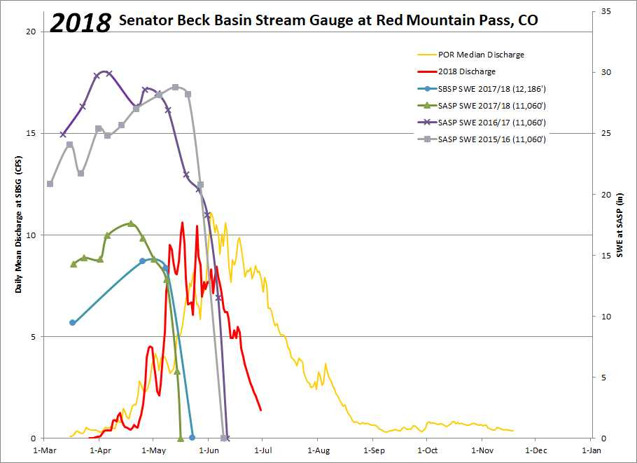 This year at SBB we observed a peak discharge of 10.62 cfs on March 17, coinciding with snow-gone at Swamp Angel. The second peak of 10.44 on May 25 coincided with snow-gone at Senator Beck Study Plot.