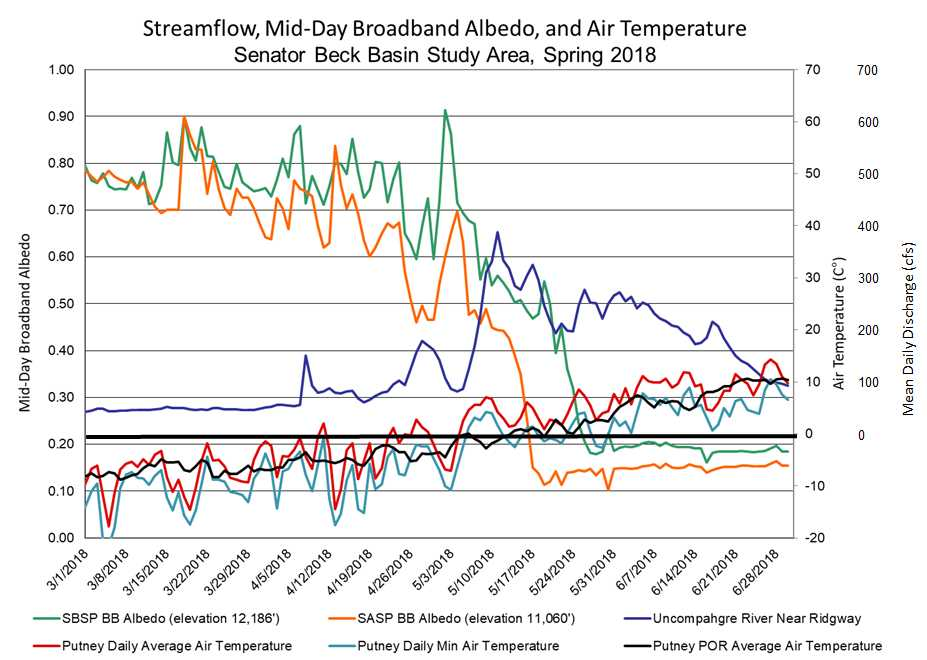 """SBB stream discharge as it relates to albedo (or reflectance) of the snowpack. Only 1 significant albedo """"reset"""" occurred May 1-2 with snow temporarily covering dust layers, decreasing absorption of solar radiation and slowing snowmelt. With all dust layers at the surface of the snowpack, along with a stretch of very dry/sunny days, snowmelt kicked into full gear and streamflows rapidly spiked much earlier than normal."""