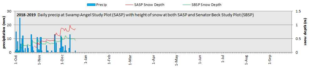 SASP-precip.jpg