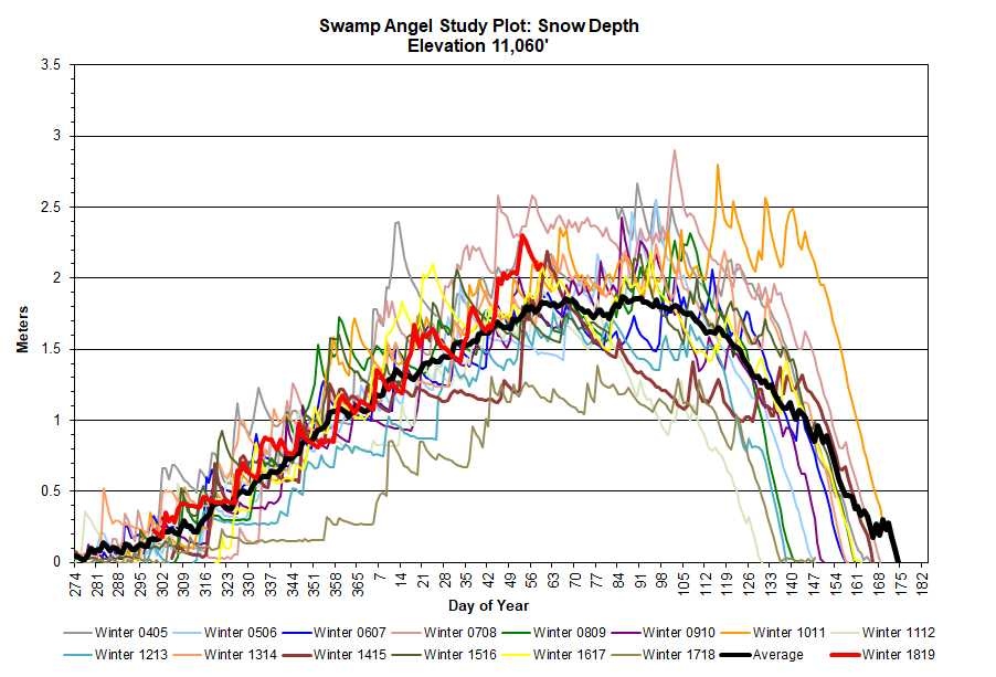 Snow depth at SASP for the last 16 years. WY 2019 is the red line.